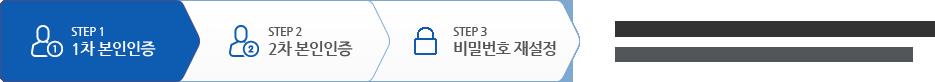 STEP1 1차 본인인증 선택됨, 소중한 정보확인을 위해 1차 본인인증을 진행합니다. 두 단계의 본인인증 후 비밀번호 재설정이 가능합니다.