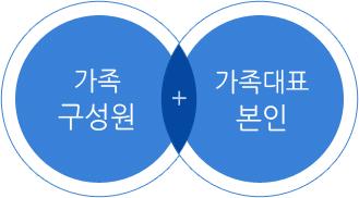 가족 구성원 + 가족대표 본인